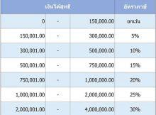 ตารางภาษี-2560