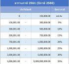 คำนวณภาษี 2561 ภาษีเงินได้บุคคลธรรมดา วางแผนลดหย่อนภาษี