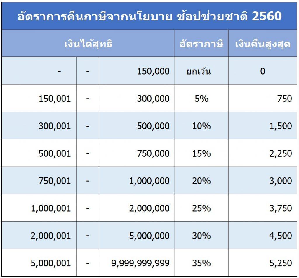 ช้อปช่วยชาติ 2560 หักลดหย่อนภาษี ทดลองคำนวณภาษี