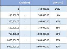 คำนวณภาษี 2562 ภาษีเงินได้บุคคลธรรมดา ปีภาษี 2560 วางแผนลดหย่อนภาษี