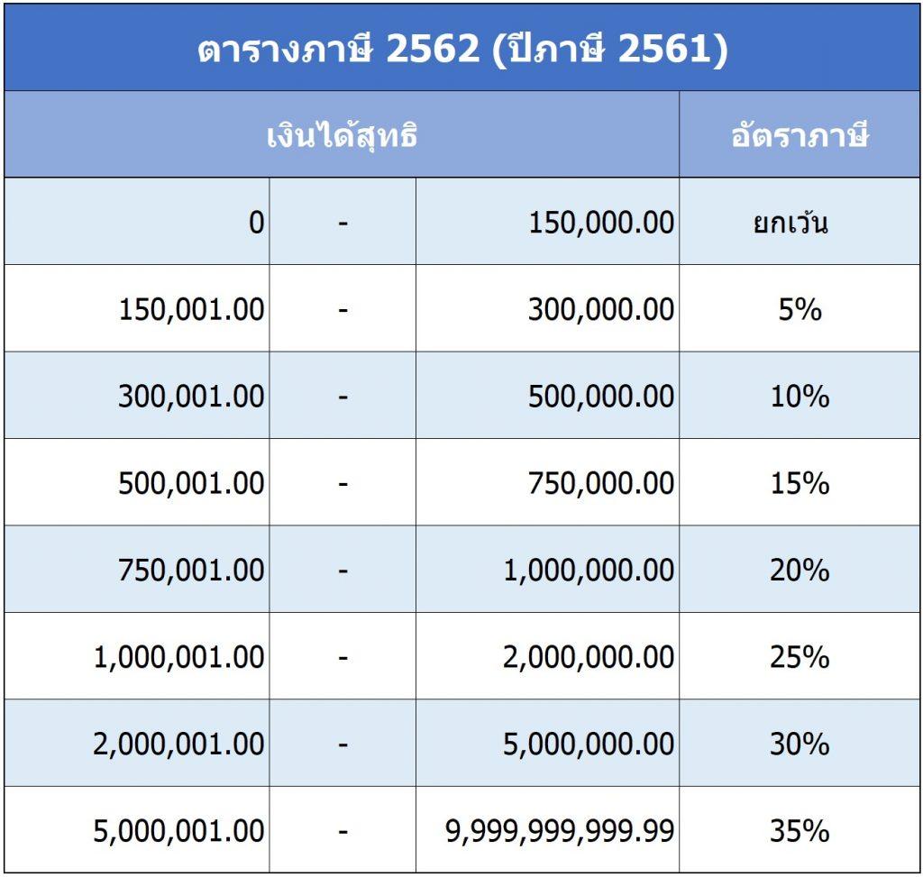 วางแผนภาษี 2562 ปีภาษี 2561 ภาษีเงินได้บุคคลธรรมดา โปรแกรมคำนวณภาษี